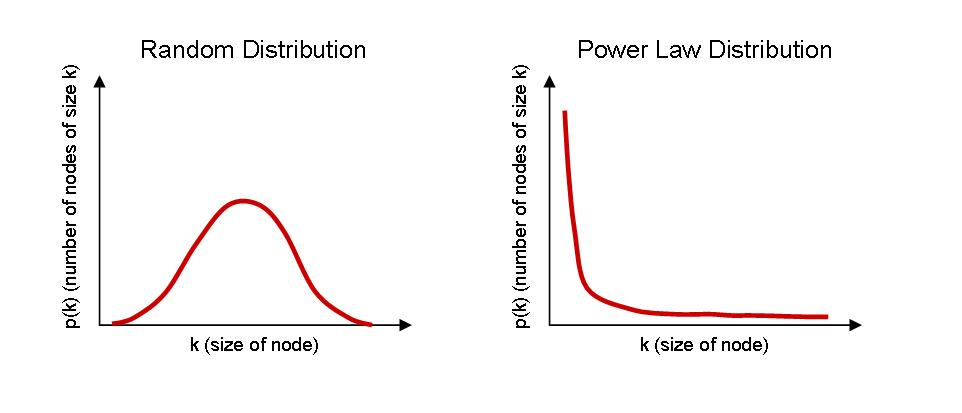 random vs power law distribution 2